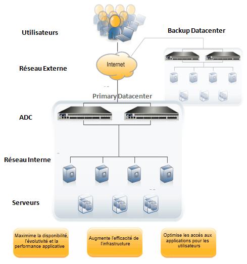 A10_Networks_ADC_DDOS_WAF_SLB_AAM_ADP